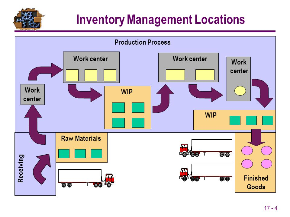 Inventory Management Locations