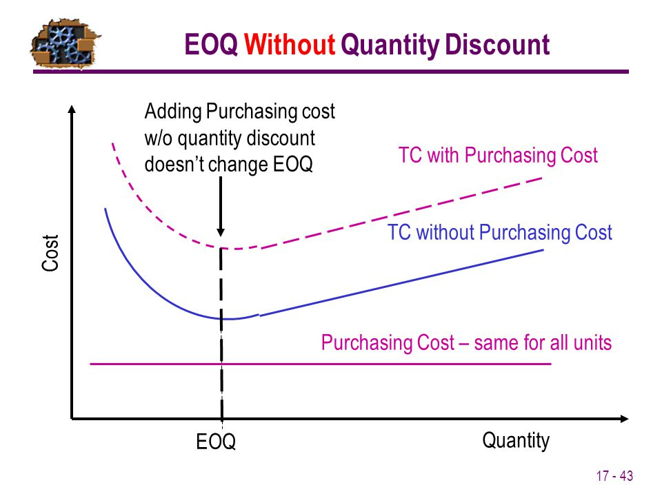 EOQ Without Quantity Discount