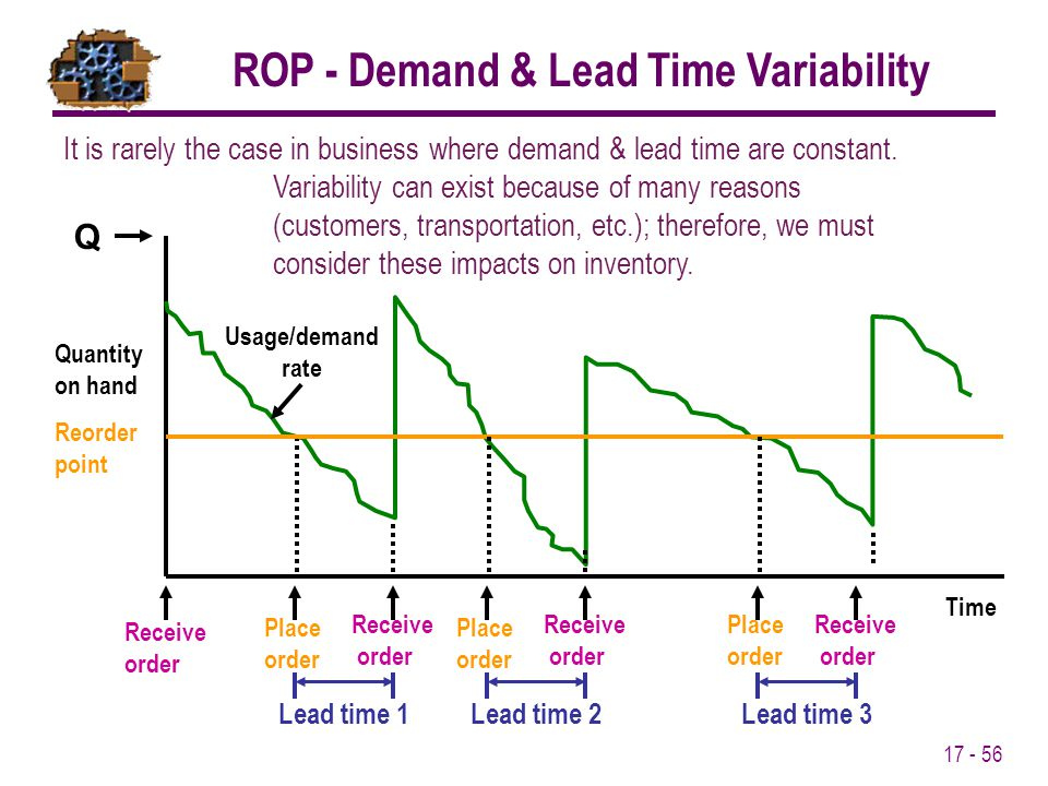 ROP - Demand & Lead Time Variability