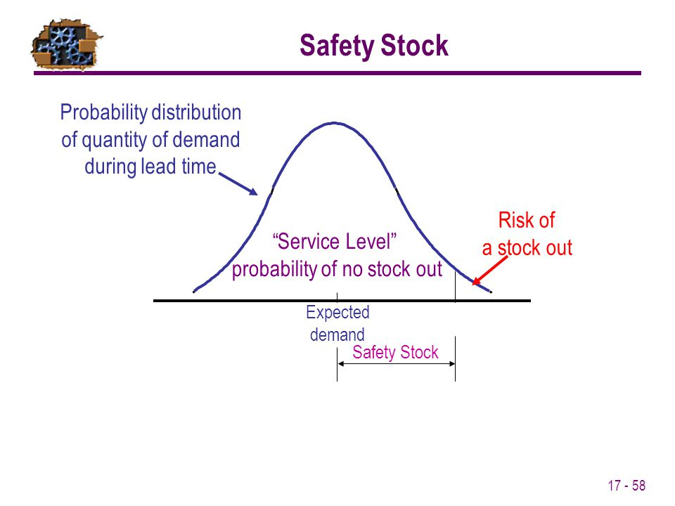 Safety Stock Probability distribution of quantity of demand during lead time. Risk of. a stock out.
