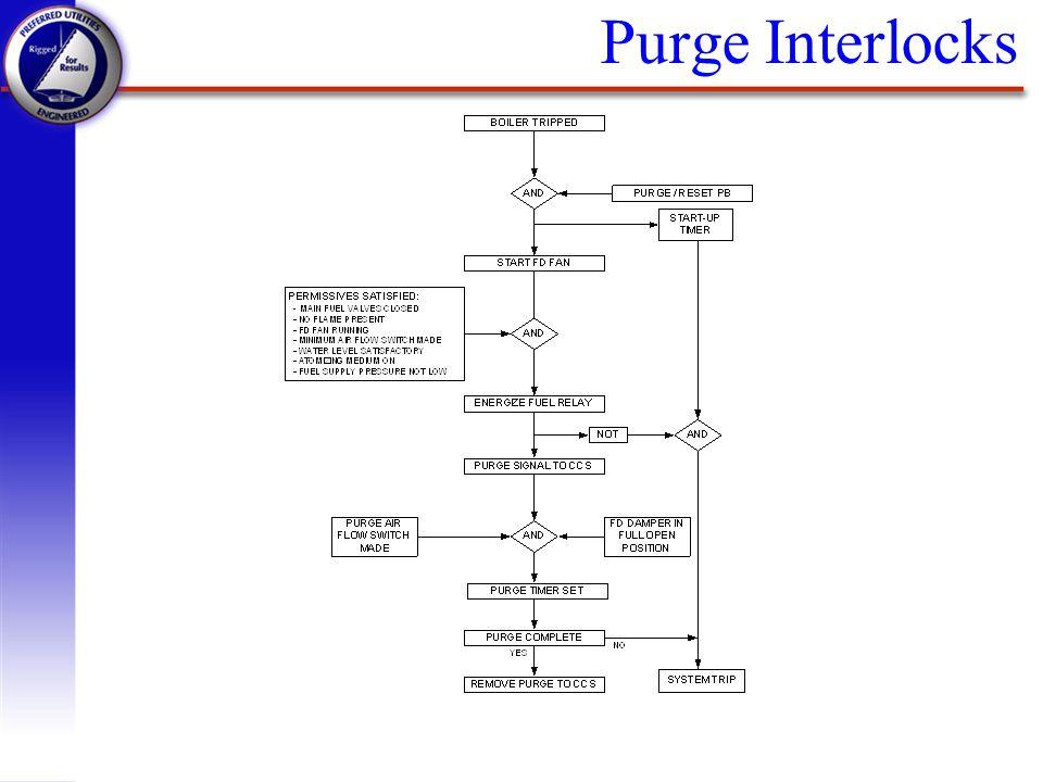 Purge Interlocks
