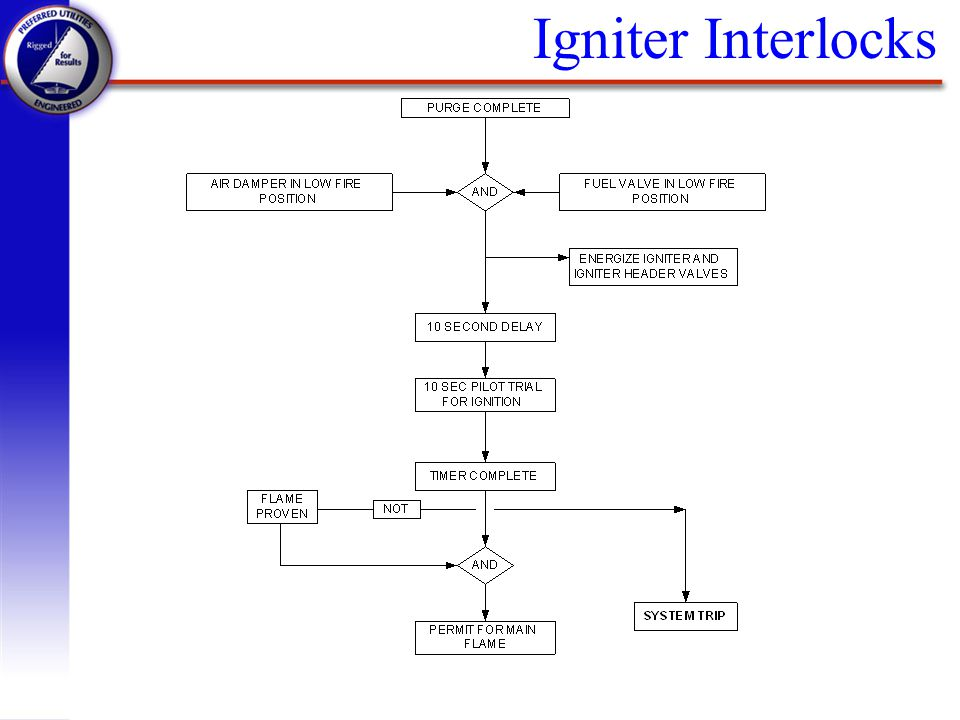 Igniter Interlocks