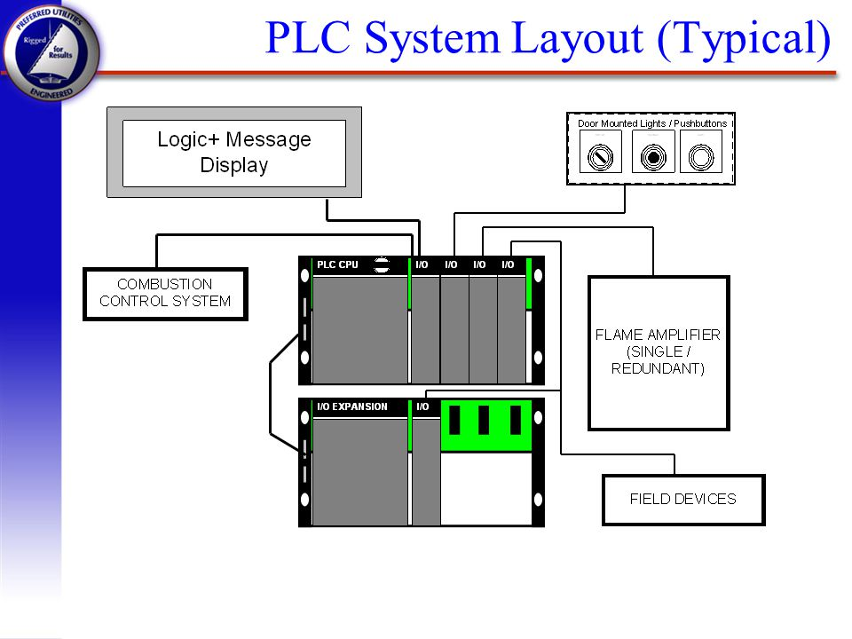 PLC System Layout (Typical)