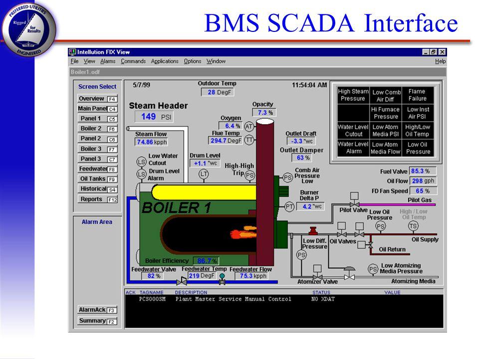 BMS SCADA Interface