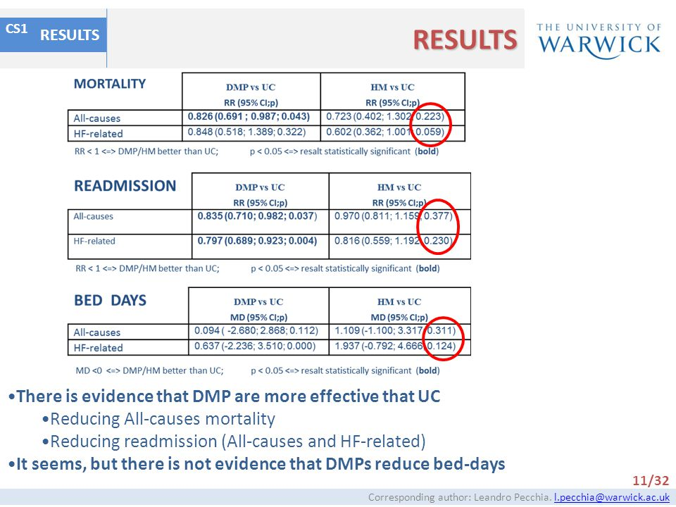 RESULTS There is evidence that DMP are more effective that UC