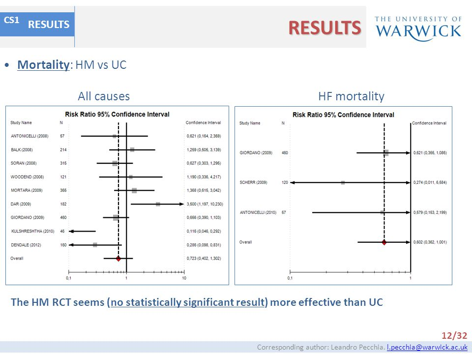 RESULTS Mortality: HM vs UC All causes HF mortality RESULTS