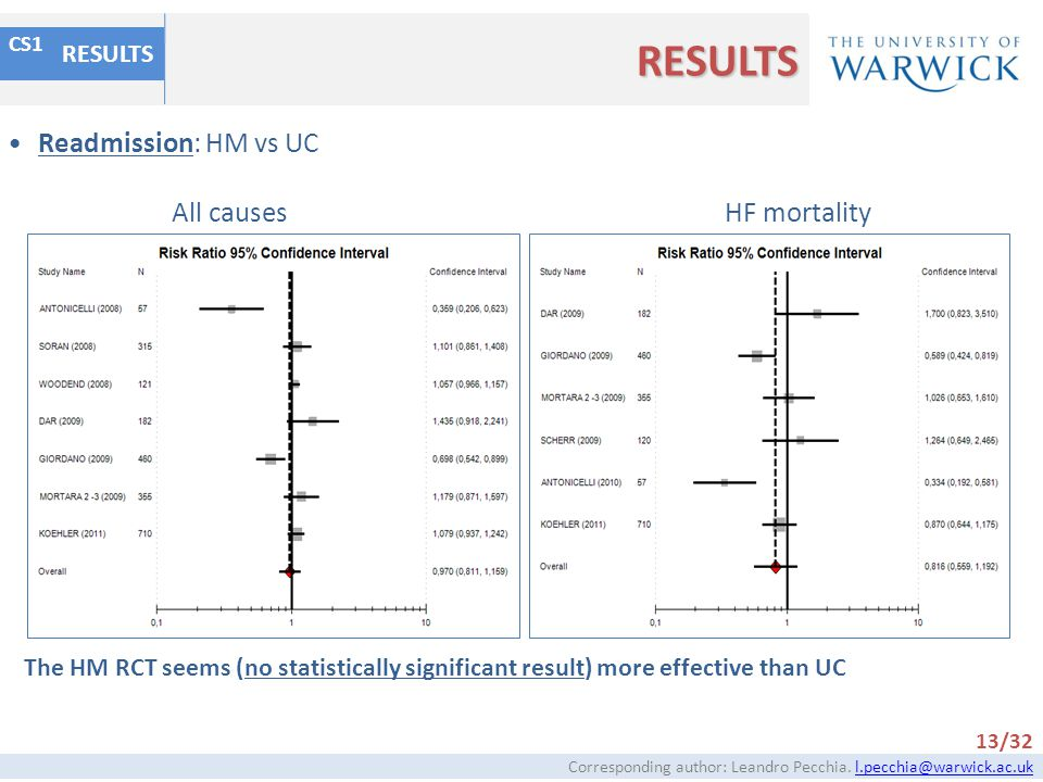 RESULTS Readmission: HM vs UC All causes HF mortality RESULTS
