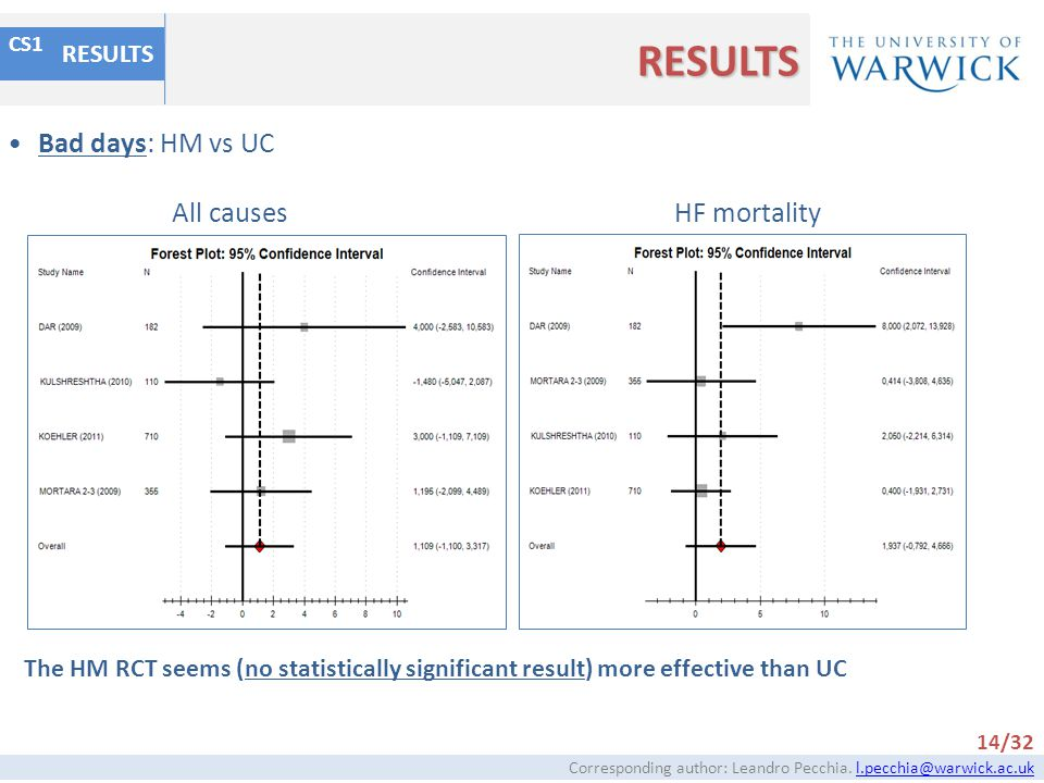 RESULTS Bad days: HM vs UC All causes HF mortality RESULTS
