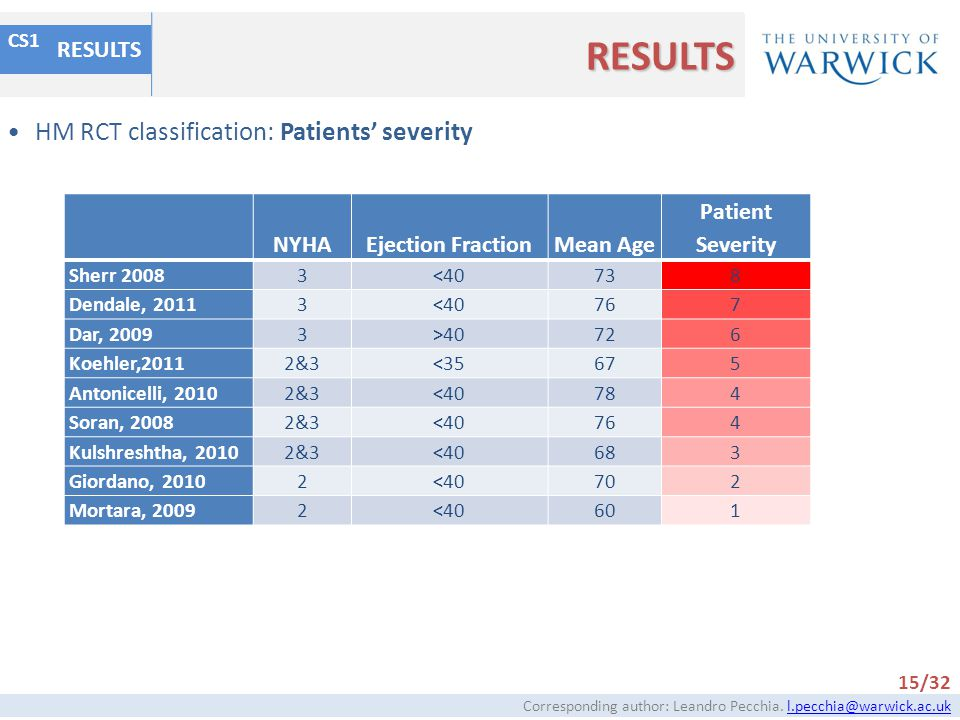 RESULTS HM RCT classification: Patients' severity RESULTS NYHA