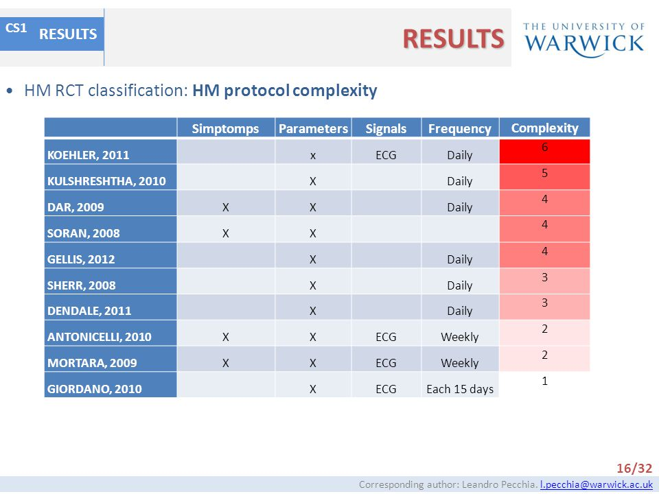 RESULTS HM RCT classification: HM protocol complexity RESULTS CS1