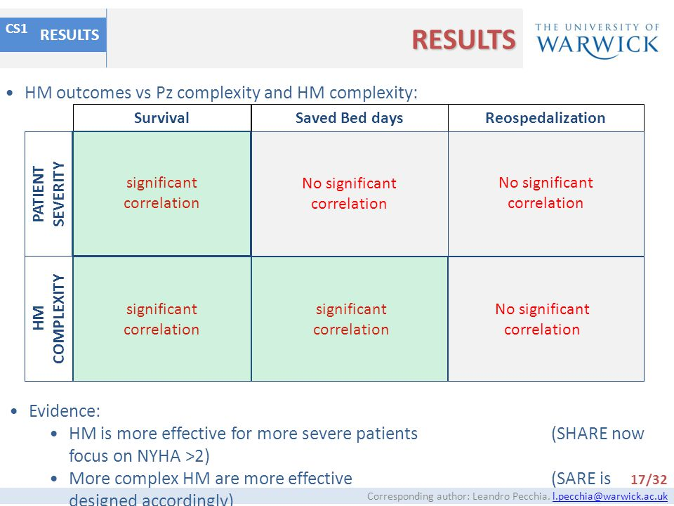RESULTS HM outcomes vs Pz complexity and HM complexity: Evidence: