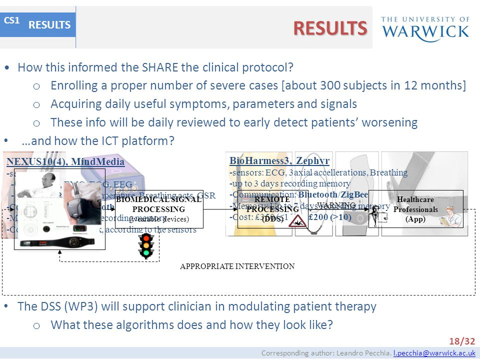 RESULTS How this informed the SHARE the clinical protocol