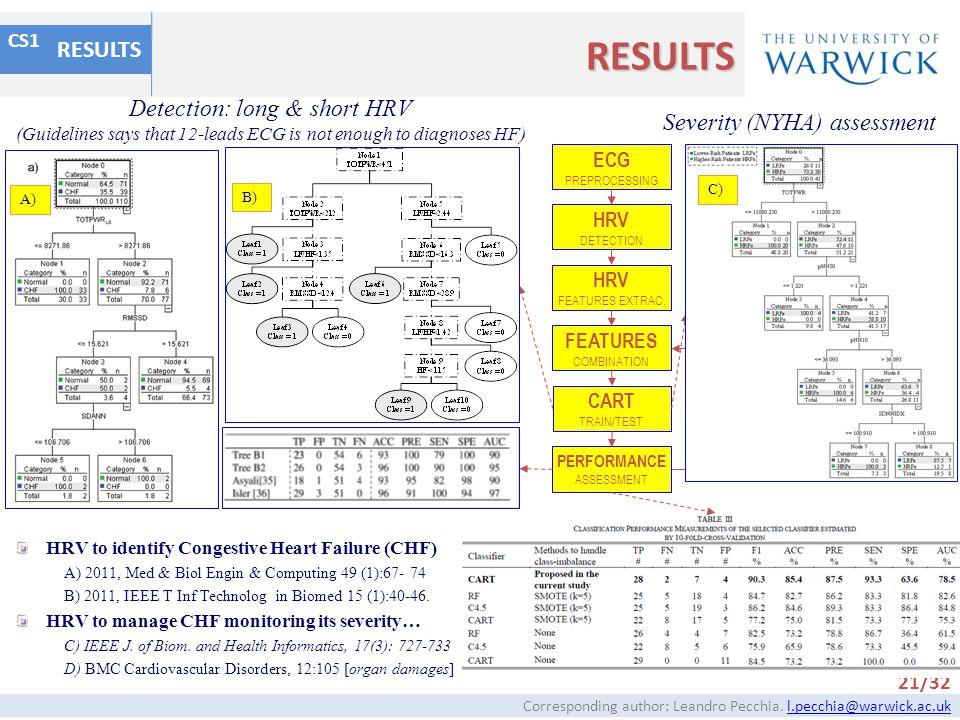 RESULTS RESULTS Detection: long & short HRV Severity (NYHA) assessment