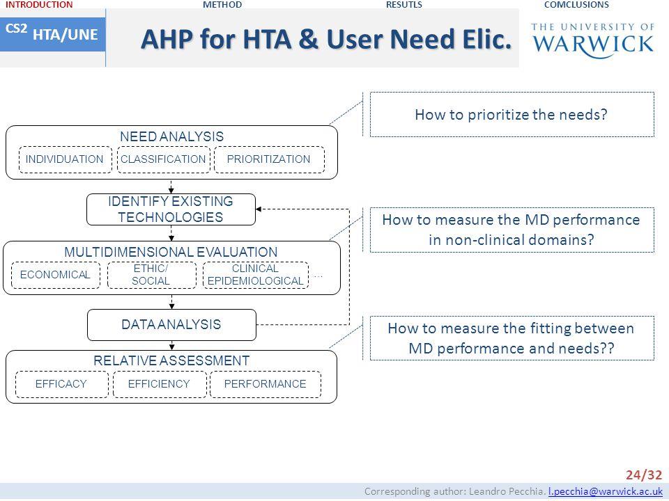 AHP for HTA & User Need Elic.