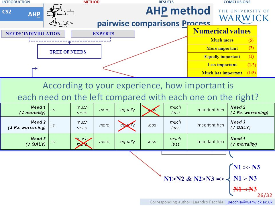 AHP method pairwise comparisons Process Numerical values AHP