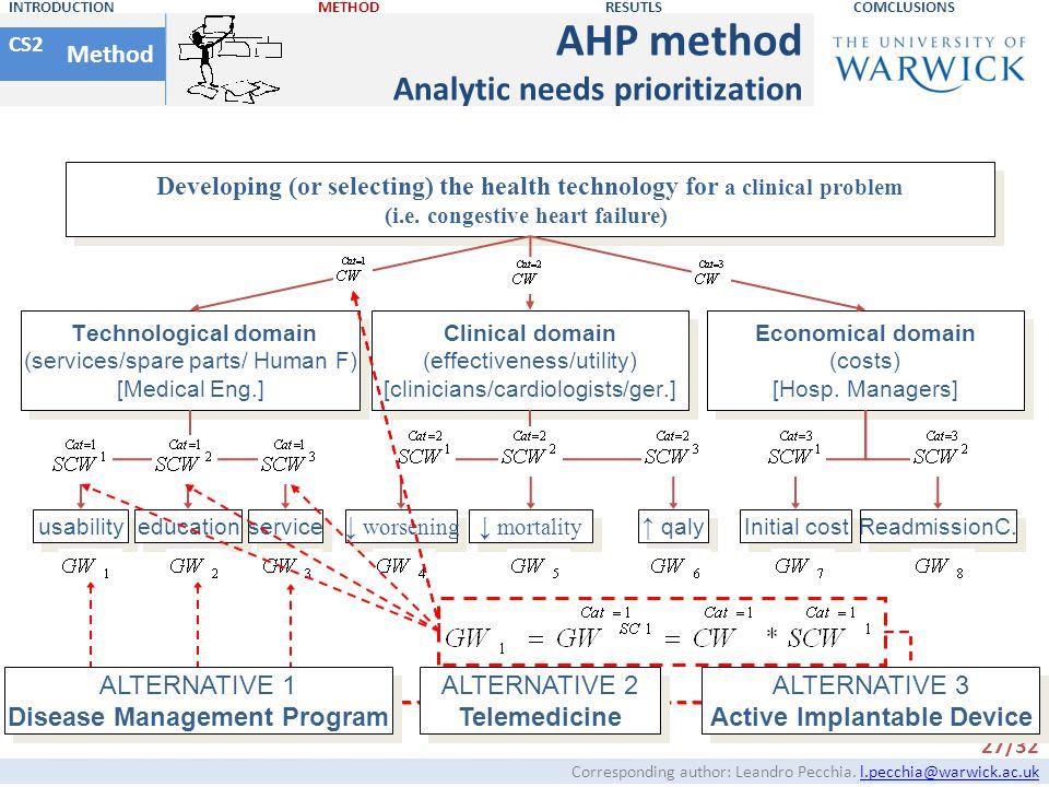 AHP method Analytic needs prioritization Method