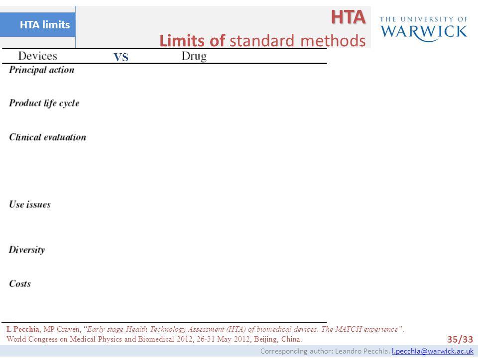 HTA Limits of standard methods HTA limits VS 35/33
