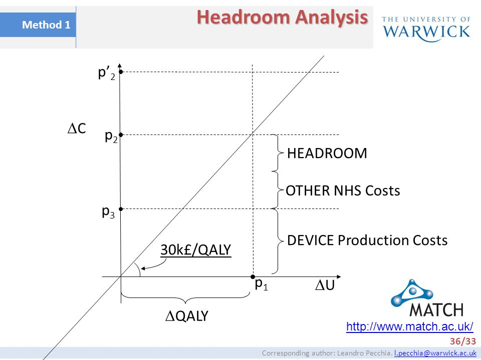 DEVICE Production Costs
