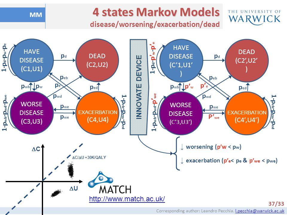 4 states Markov Models disease/worsening/exacerbation/dead MM