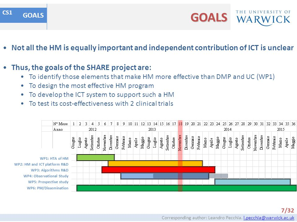 GOALS GOALS. CS1. Not all the HM is equally important and independent contribution of ICT is unclear.