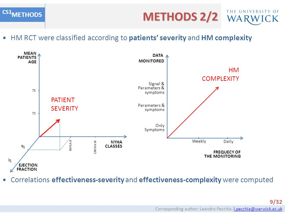 METHODS METHODS 2/2. CS1. HM RCT were classified according to patients' severity and HM complexity.
