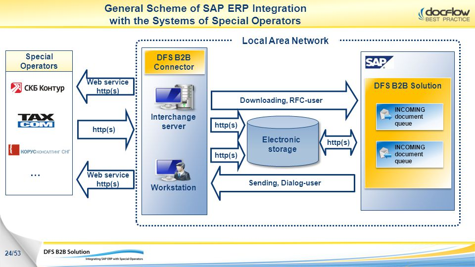 General Scheme of SAP ERP Integration with the Systems of Special Operators