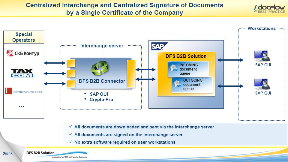 Centralized Interchange and Centralized Signature of Documents by a Single Certificate of the Company