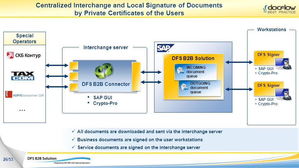 Centralized Interchange and Local Signature of Documents by Private Certificates of the Users
