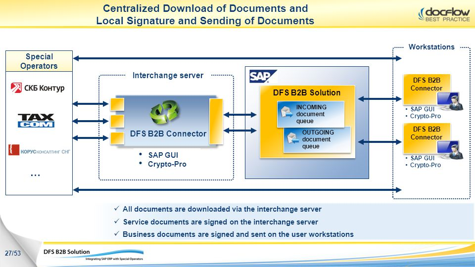 Centralized Download of Documents and Local Signature and Sending of Documents