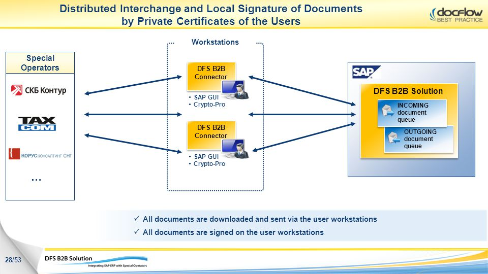 Distributed Interchange and Local Signature of Documents by Private Certificates of the Users
