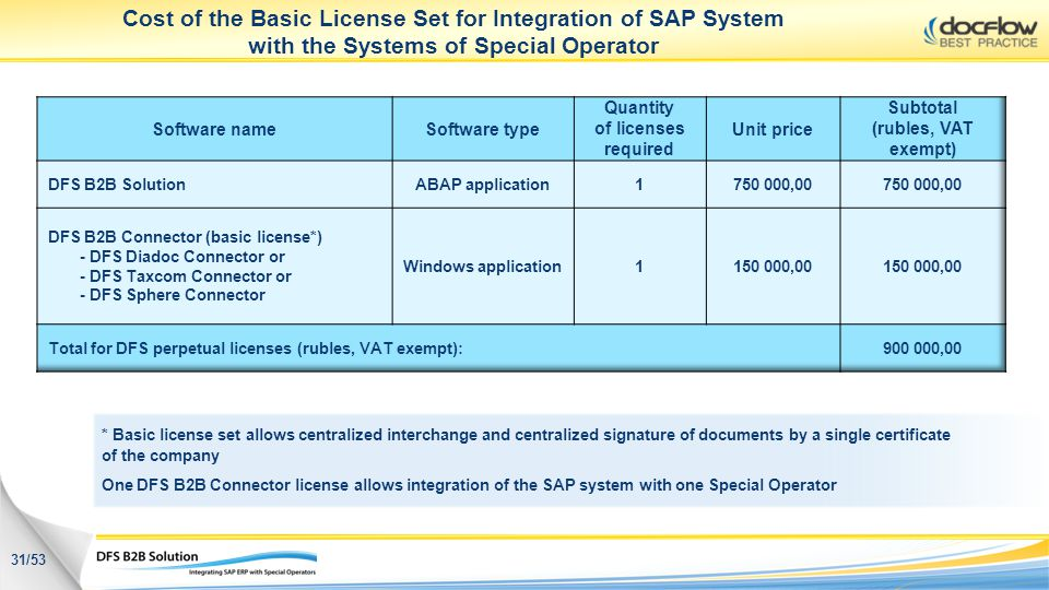 Quantity of licenses required Subtotal (rubles, VAT exempt)