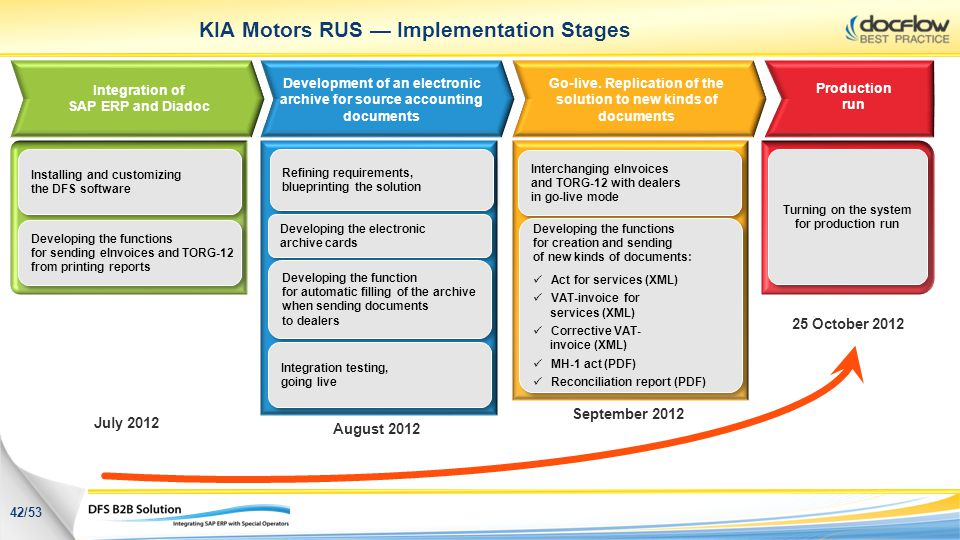 KIA Motors RUS — Implementation Stages