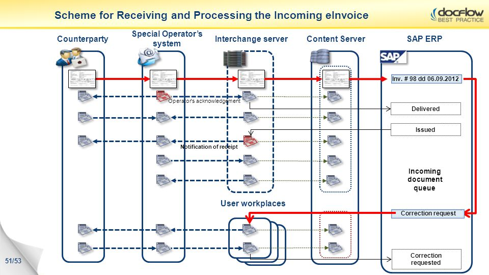 Scheme for Receiving and Processing the Incoming eInvoice