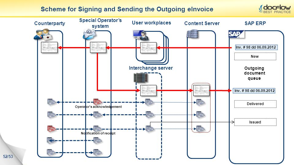 Scheme for Signing and Sending the Outgoing eInvoice