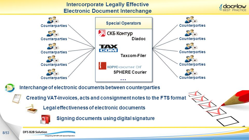 Intercorporate Legally Effective Electronic Document Interchange
