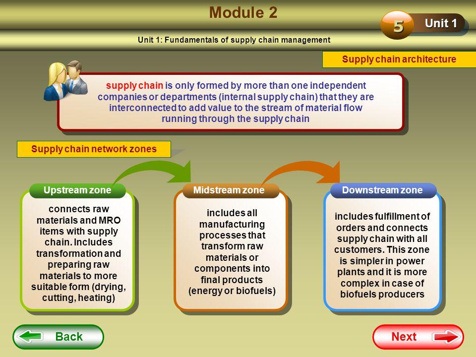 Module 2 5 Unit 1 Back Next Supply chain architecture