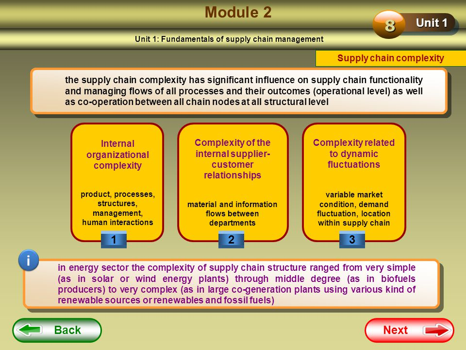 Module 2 8 i Unit 1 1 2 3 Back Next Supply chain complexity