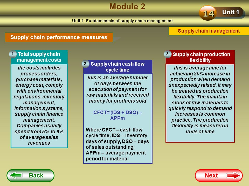 Module 2 14 Unit 1 Back Next Supply chain performance measures