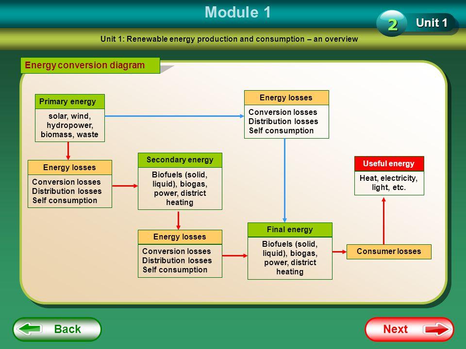 Module 1 2 Unit 1 Back Next Energy conversion diagram