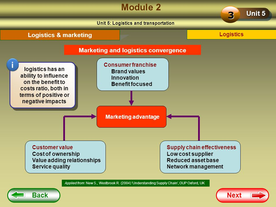 Module 2 3 i Unit 5 Back Next Logistics & marketing