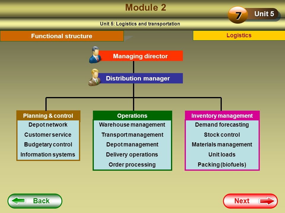 Unit 5: Logistics and transportation