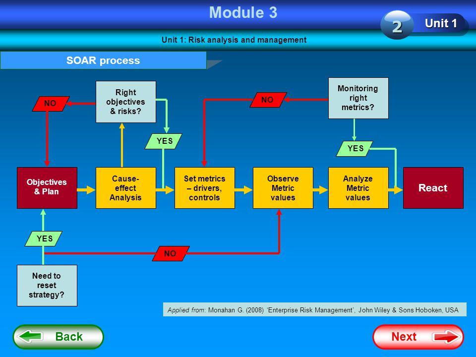 Module 3 2 Unit 1 Back Next SOAR process React