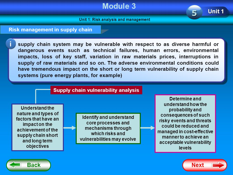 Module 3 5 i Unit 1 Back Next Risk management in supply chain
