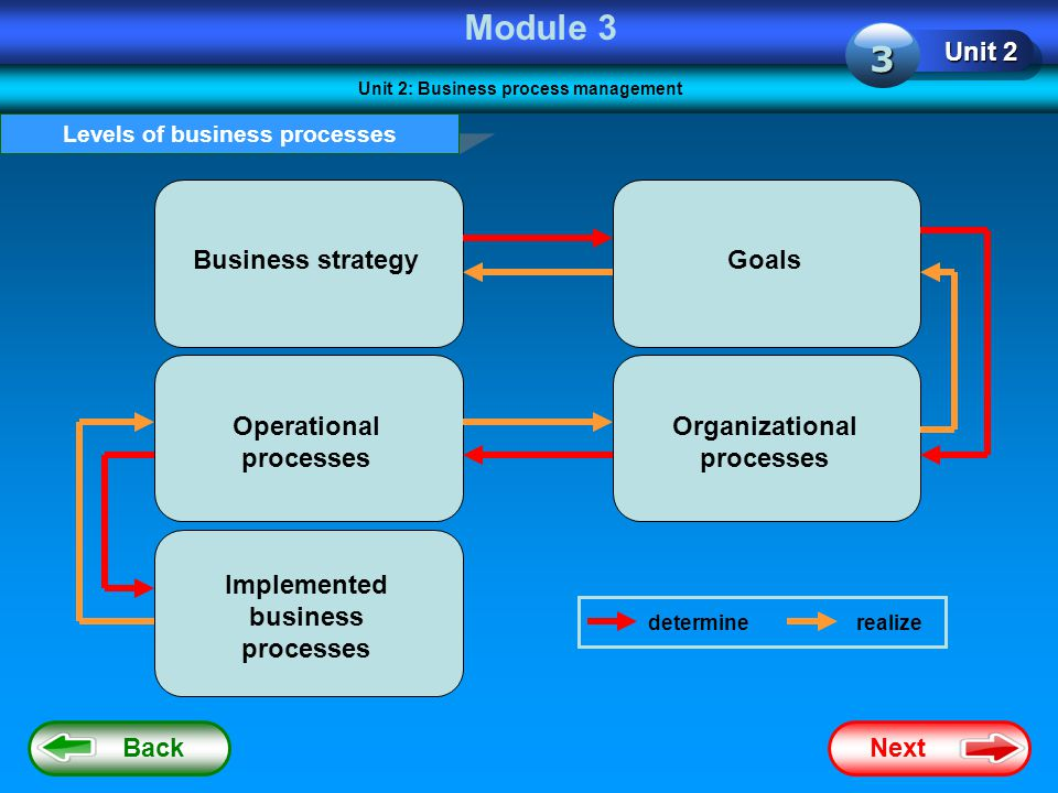 Module 3 3 Unit 2 Business strategy Goals Operational processes