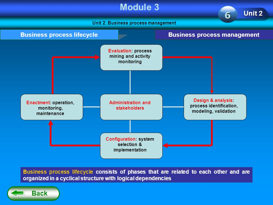 Module 3 6 Unit 2 Back Business process lifecycle