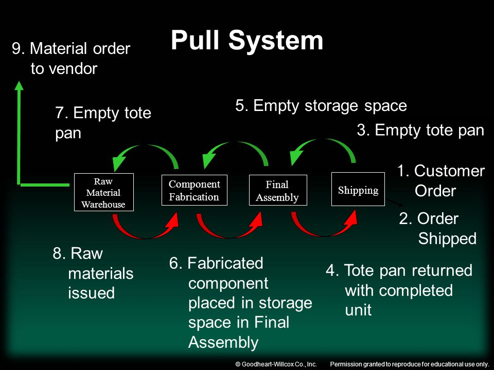 Pull System 9. Material order to vendor 5. Empty storage space