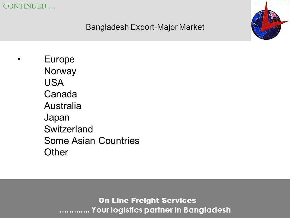 Bangladesh Export-Major Market