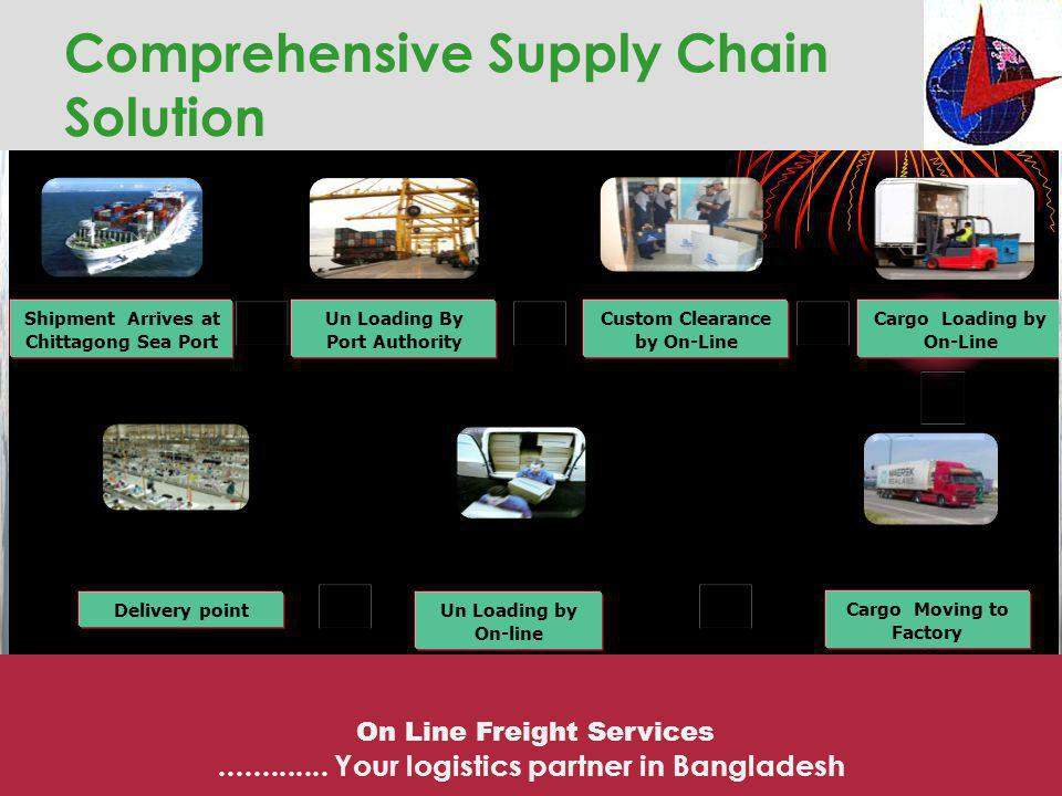 Comprehensive Supply Chain Solution