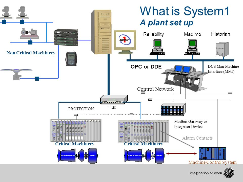 What is System1 A plant set up