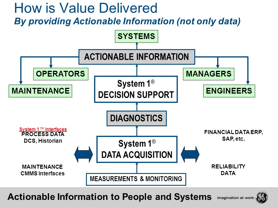 ACTIONABLE INFORMATION FINANCIAL DATA ERP, SAP, etc.